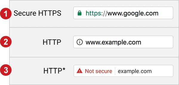 SSL Certificates Perth